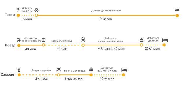 Расстояние от Парижа до Ниццы